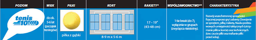 poziom niebieski treningi tenisowe Matchpoint Żyrardów